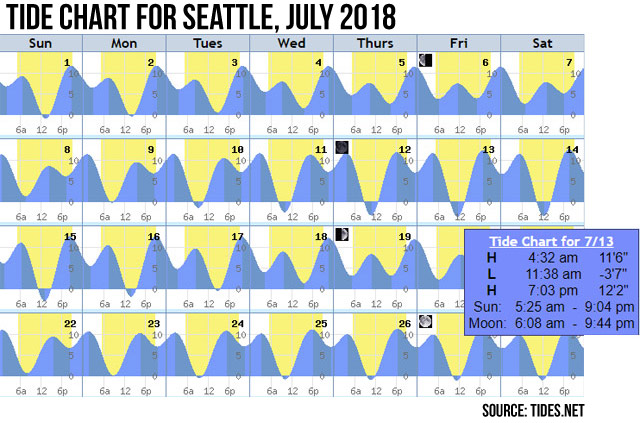 Tide Chart for July 2018